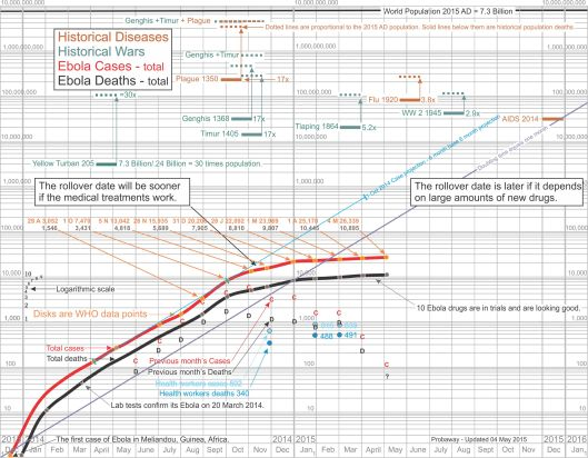 Ebola (EVD) deaths compared to major wars and epidemics