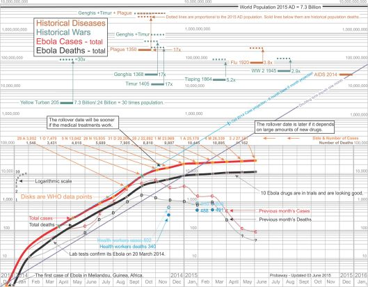 Logarithmic chart of West Africa ebola outbreak of 2015