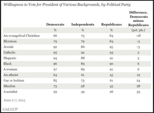 GALLUP poll on atheist bias