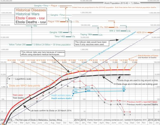 Log chart EVD West Africa thru September 3, 2015