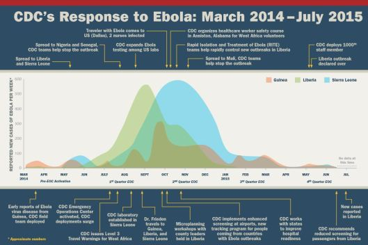 Center for Disease Control (CDC) Ebola response timeline