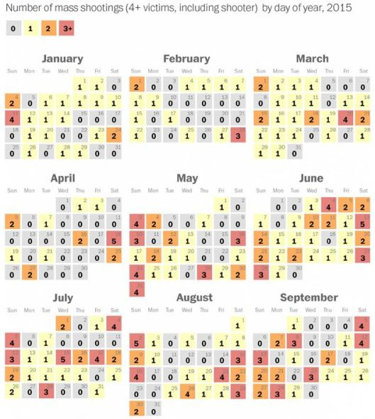 Mass murders in the US 2015