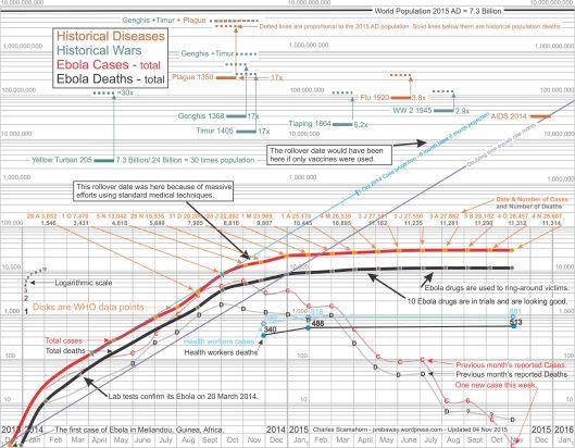 Logarithmic chart of Ebola EVD epidemic