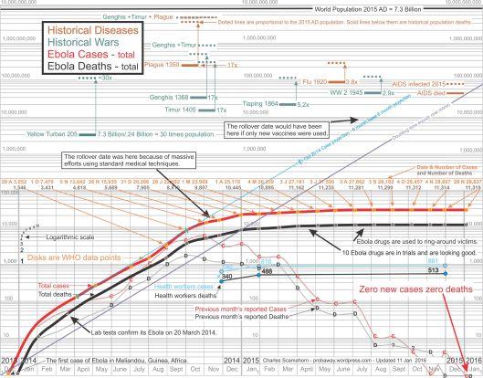 Ebola EVD log chart Januray 2016