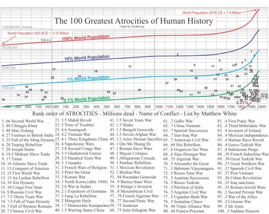 Historical war deaths logarithmic chart  with named list of atrocities.