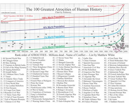 100 Greatest atrocities in human history