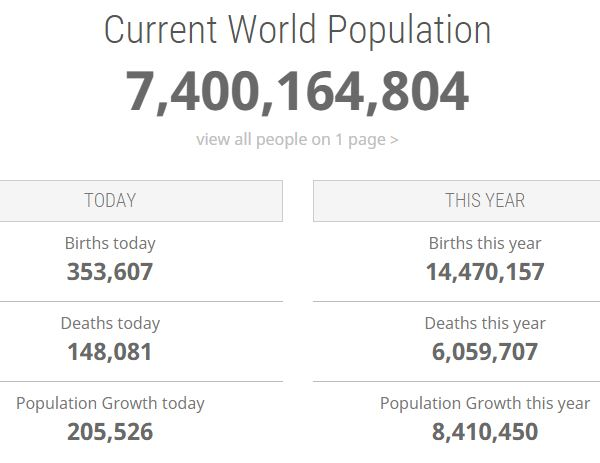 population seven billion essay One week from today, the united nations estimates, the world's population will reach seven billion because censuses are infrequent and incomplete, no one knows the precise date — the census bureau puts it somewhere next march — but there can be no doubt that humanity is approaching a.