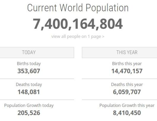 The human population at 06 February 2016 9:30 PM PST