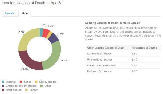Pie chart of cause of death age 91