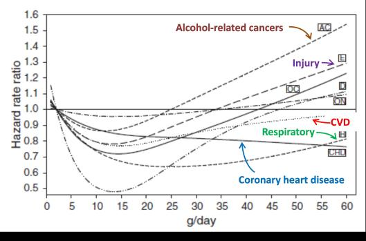 Alcohol consumption and life risk
