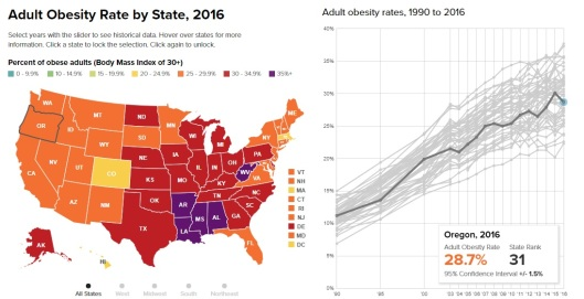 Obesity in the US and Oregon